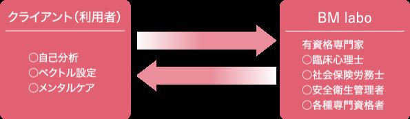 GIGエンパシー BMラボ 心理学的メンタルコントロールの特徴